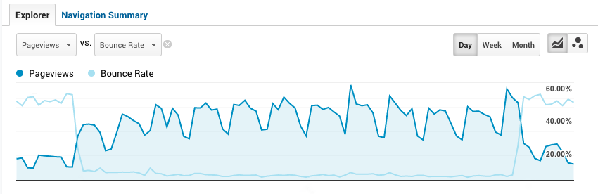 A graph from Google Analytics showing a bounce rate error.